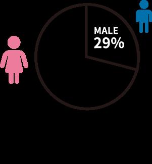 女性:71%、男性:29%